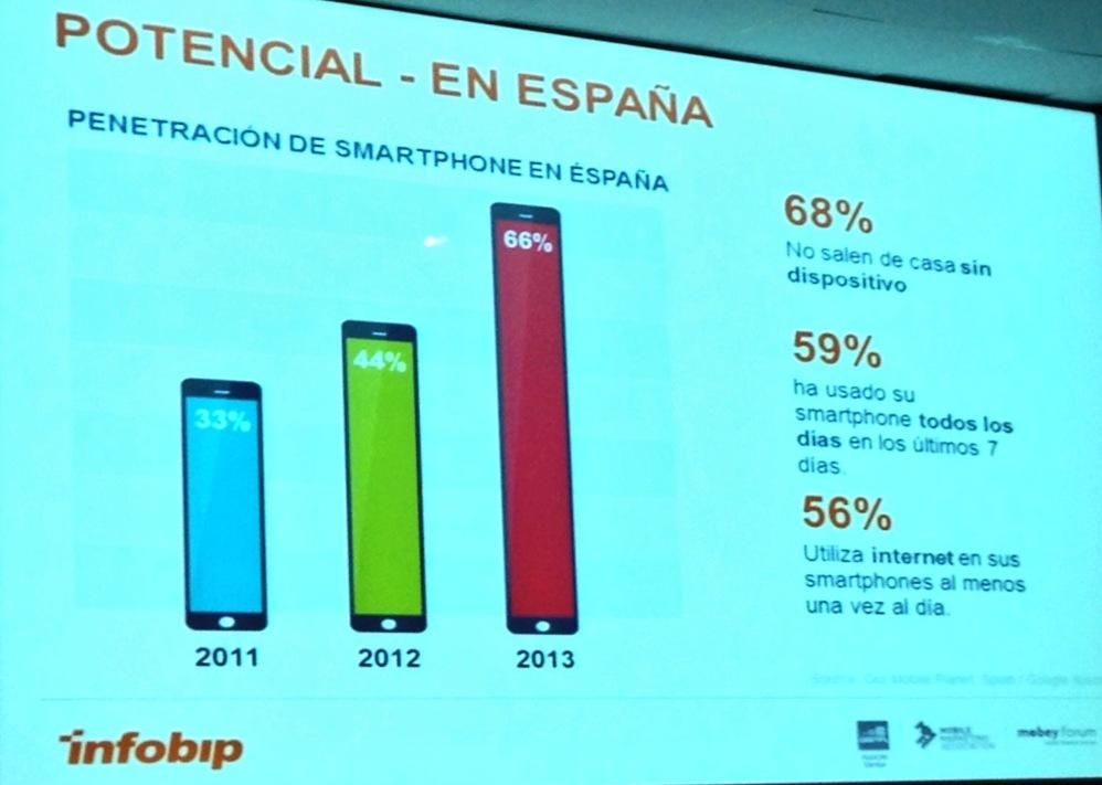 Potencial Smartphone España